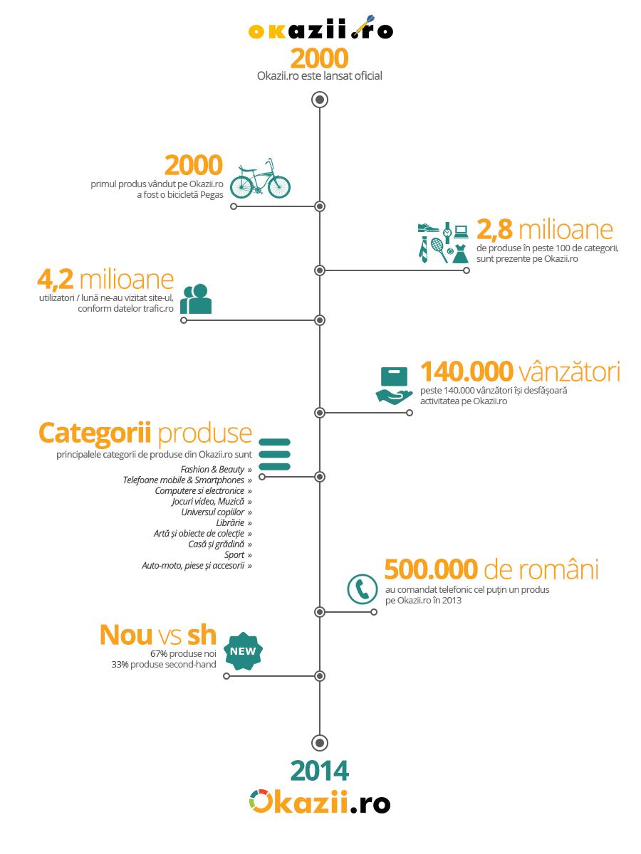 Infografic Okazii.ro