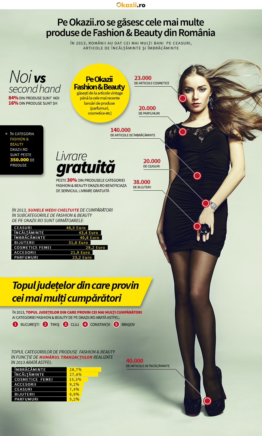 Infografic Fashion  Beauty Okazii ro